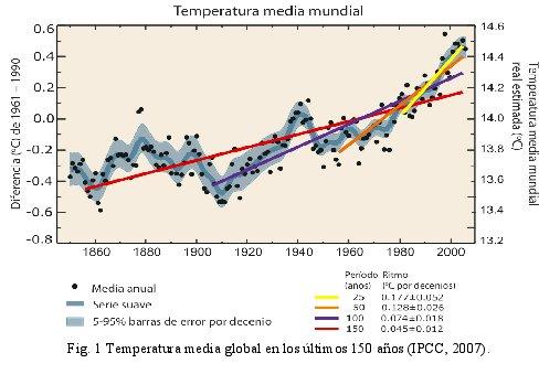 Temperatura media global de los últimos 150 años