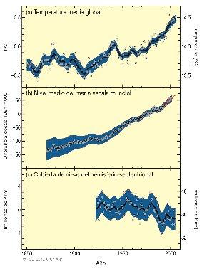 Aumento de la temperatura atmosférica, subida del nivel del mar y reducción de la cubierta de nieve del hemisferio Norte