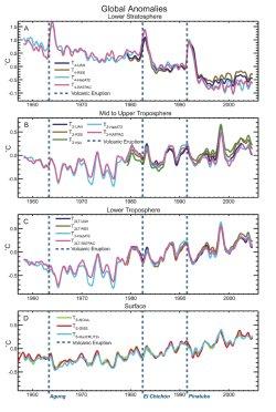 Temperatura media de la atmósfera desde 1960 medidas con instrumentos en satélites