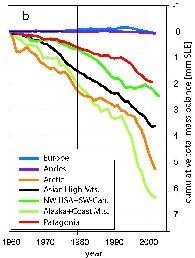 Evolución de la cantidad de hielo acumulada en los glaciares de distintas zonas del planeta