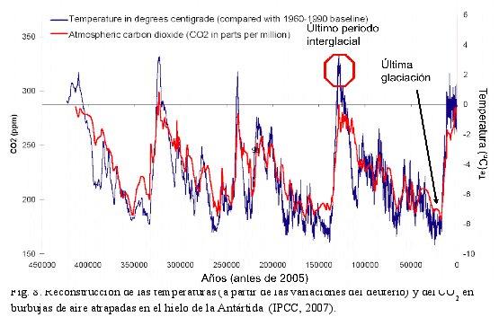 Reconstrucción de las temperaturas (a partir de las variaciones del deuterio) y del CO2 en burbujas de aire atrapadas en el hielo de la Antártida