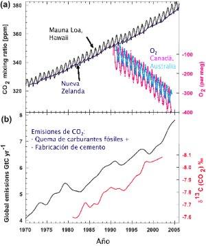 Concentraciones de CO2