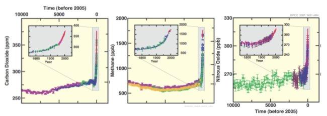 Concentraciones de CO2 (izquierda), metano (CH4, centro) y óxido nitroso (N2O, derecha) en los últimos 10.000 años