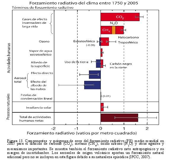 Componentes y márgenes de error del forzamiento radiativo (FR) medio mundial en 2005 para el dióxido de carbono (CO2), metano (CH4), óxido nitroso (N2O) y otros agentes