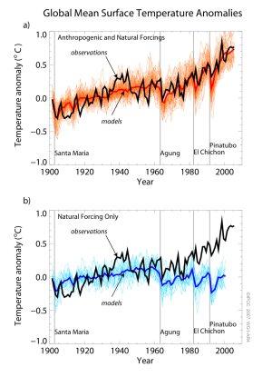 Anomalías en la temperatura superficial media mundial relativas al período de 1901 a 1950