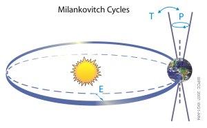 Ciclos de Milankovitch de variación de la órbita de la Tierra
