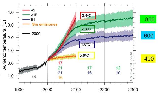 Proyecciones del aumento de la temperatura superficial global de un multi-modelo climático para los distintos escenarios