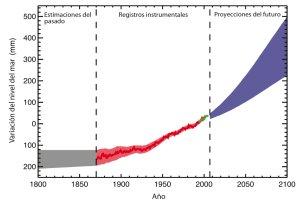 Serie cronológica del nivel del mar medio mundial