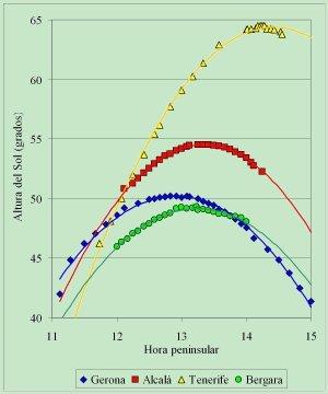 Comparación de la evolución de la altura del Sol en torno al mediodía en cuatro localidades de la geografía española