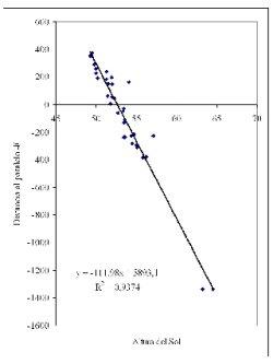Determinación del radio de la Tierra mediante el cálculo de una recta de regresión