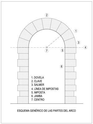 Esquema genérico de las partes del arco
